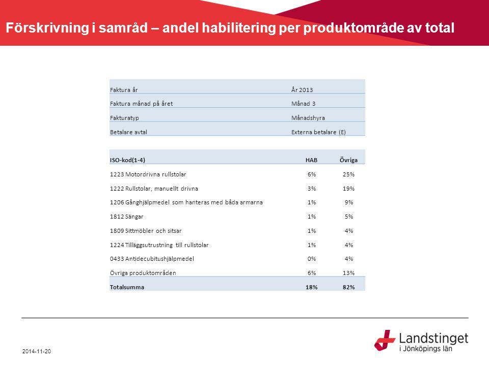 2014-11-20 Förskrivning i samråd – andel habilitering per produktområde av total Faktura årÅr 2013 Faktura månad på åretMånad 3 FakturatypMånadshyra B