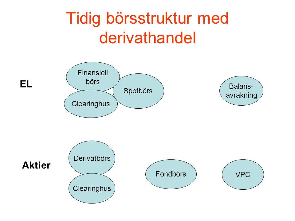 Tidig börsstruktur med derivathandel Spotbörs Finansiell börs Clearinghus Balans- avräkning EL VPC Fondbörs Derivatbörs Clearinghus Aktier
