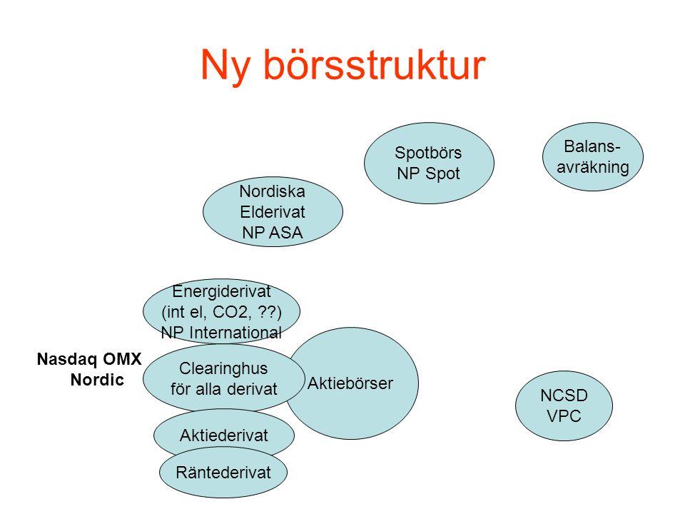 Ny börsstruktur Spotbörs NP Spot Nordiska Elderivat NP ASA Balans- avräkning NCSD VPC Aktiebörser Energiderivat (int el, CO2, ) NP International Clearinghus för alla derivat Nasdaq OMX Nordic Aktiederivat Räntederivat