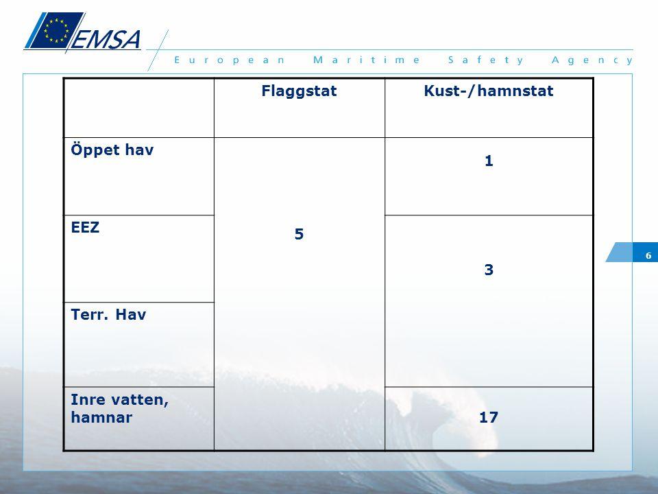 6 FlaggstatKust-/hamnstat Öppet hav 5 1 EEZ 3 Terr. Hav Inre vatten, hamnar17