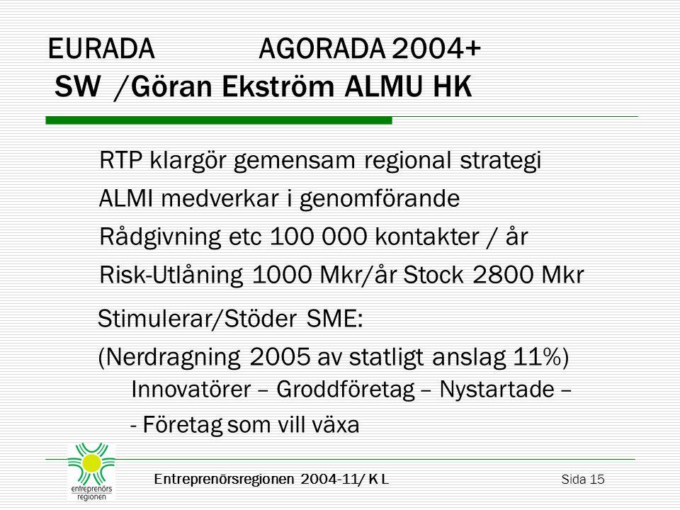 Entreprenörsregionen 2004-11/ K L Sida 15 EURADA AGORADA 2004+ SW/Göran Ekström ALMU HK RTP klargör gemensam regional strategi ALMI medverkar i genomförande Rådgivning etc 100 000 kontakter / år Risk-Utlåning 1000 Mkr/år Stock 2800 Mkr Stimulerar/Stöder SME: (Nerdragning 2005 av statligt anslag 11%) Innovatörer – Groddföretag – Nystartade – - Företag som vill växa