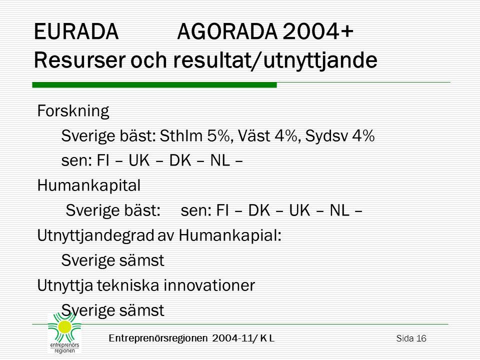 Entreprenörsregionen 2004-11/ K L Sida 16 EURADA AGORADA 2004+ Resurser och resultat/utnyttjande Forskning Sverige bäst: Sthlm 5%, Väst 4%, Sydsv 4% sen: FI – UK – DK – NL – Humankapital Sverige bäst: sen: FI – DK – UK – NL – Utnyttjandegrad av Humankapial: Sverige sämst Utnyttja tekniska innovationer Sverige sämst
