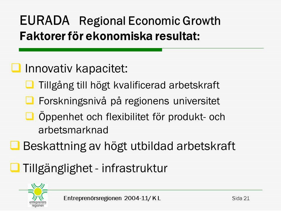 Entreprenörsregionen 2004-11/ K L Sida 21 EURADA Regional Economic Growth Faktorer för ekonomiska resultat:  Innovativ kapacitet:  Tillgång till högt kvalificerad arbetskraft  Forskningsnivå på regionens universitet  Öppenhet och flexibilitet för produkt- och arbetsmarknad  Beskattning av högt utbildad arbetskraft  Tillgänglighet - infrastruktur