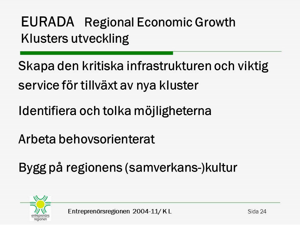Entreprenörsregionen 2004-11/ K L Sida 24 EURADA Regional Economic Growth Klusters utveckling Identifiera och tolka möjligheterna Skapa den kritiska infrastrukturen och viktig service för tillväxt av nya kluster Arbeta behovsorienterat Bygg på regionens (samverkans-)kultur