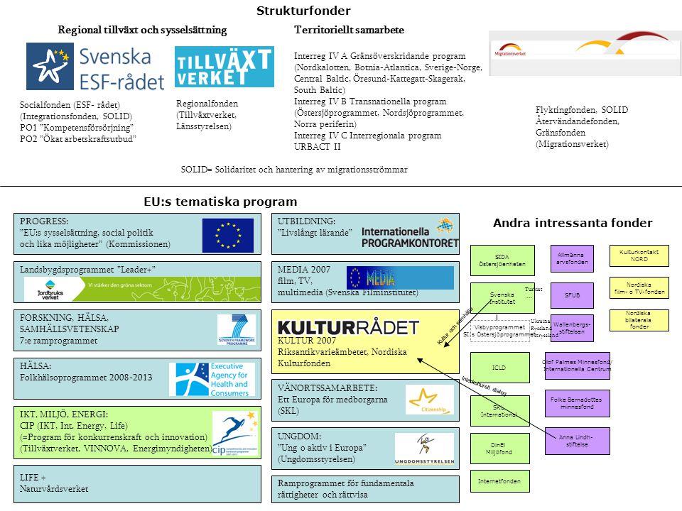 UTBILDNING: Livslångt lärande IKT, MILJÖ, ENERGI: CIP (IKT, Int.