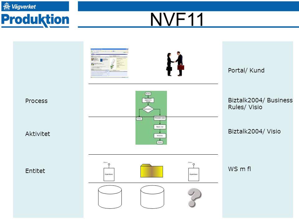 NVF11 Entitet Aktivitet Process WS m fl Biztalk2004/ Visio Biztalk2004/ Business Rules/ Visio Portal/ Kund