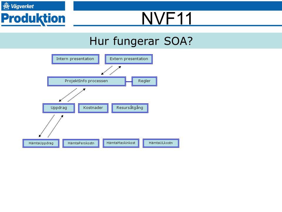 NVF11 Hur fungerar SOA? Intern presentation ProjektInfo processen Extern presentation Regler UppdragKostnaderResursåtgång HämtaUppdragHämtaPerskostn H