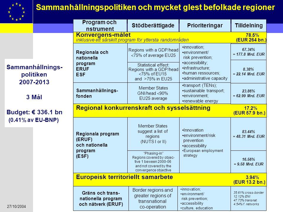 27/10/2004 12 Sammanhållningspolitiken och mycket glest befolkade regioner Konvergens-målet 78.5% inklusive ett sârskilt program för yttersta randområ