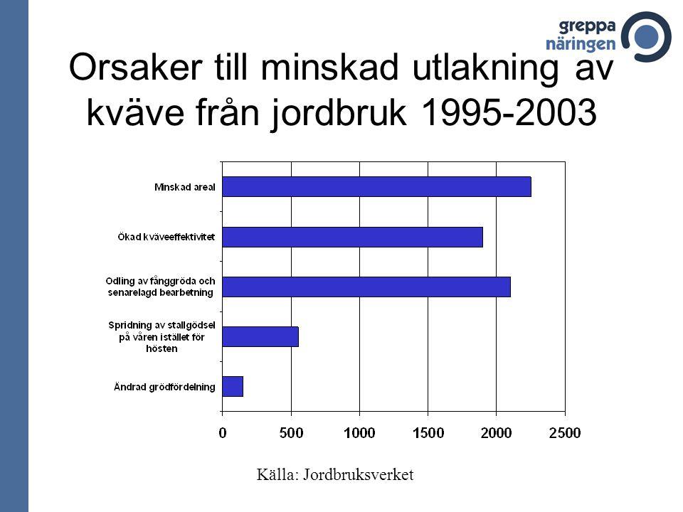 Orsaker till minskad utlakning av kväve från jordbruk 1995-2003 Källa: Jordbruksverket