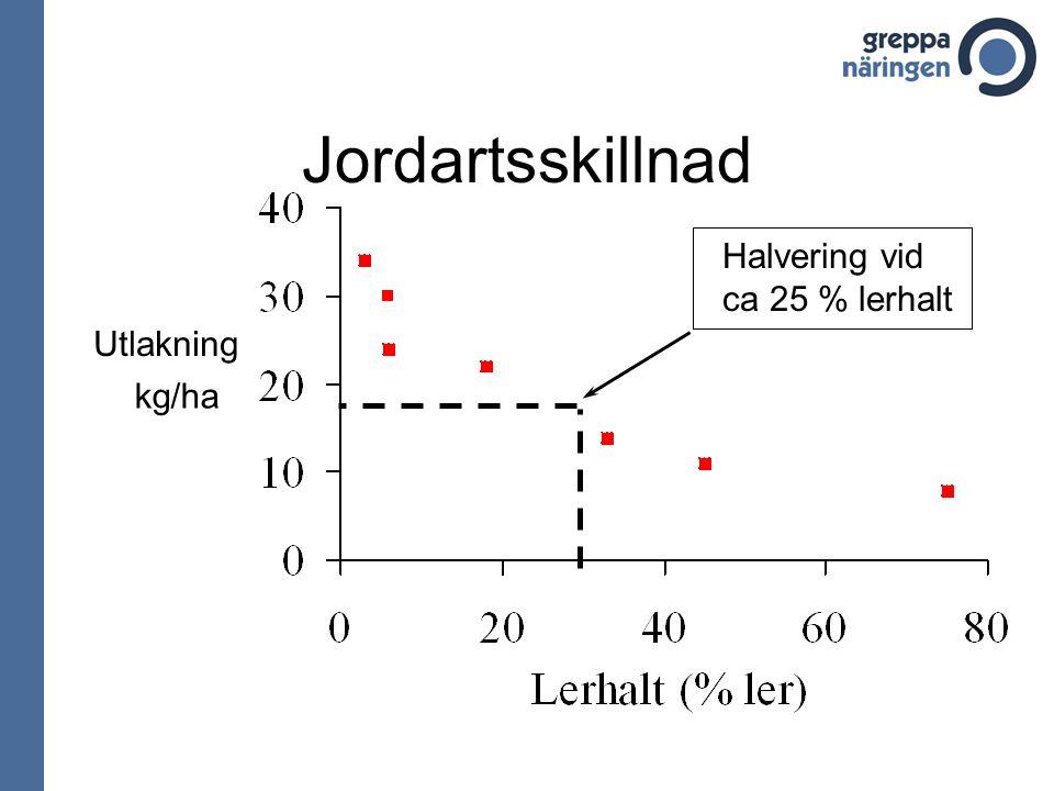 Jordartsskillnad Halvering vid ca 25 % lerhalt Utlakning kg/ha