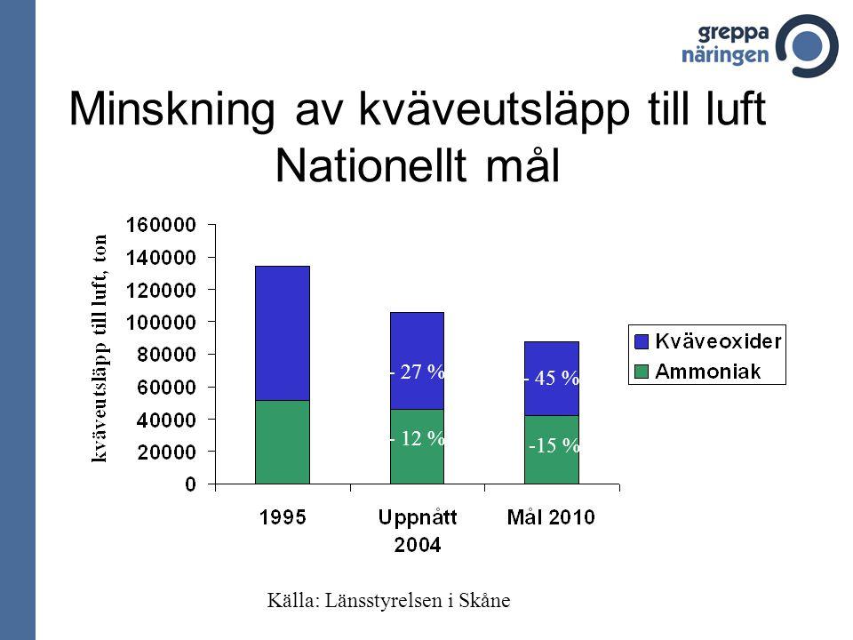Minskning av kväveutsläpp till luft Nationellt mål -15 % - 12 % - 45 % - 27 % Källa: Länsstyrelsen i Skåne