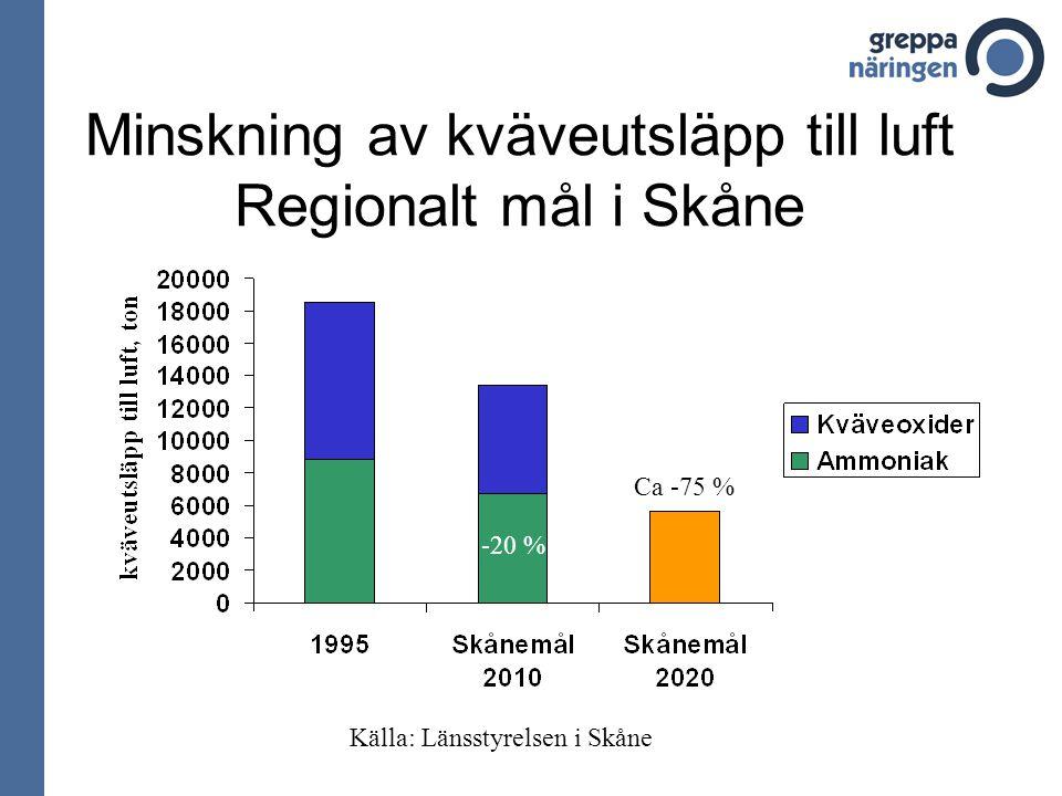 Minskning av kväveutsläpp till luft Regionalt mål i Skåne -20 % Ca -75 % Källa: Länsstyrelsen i Skåne
