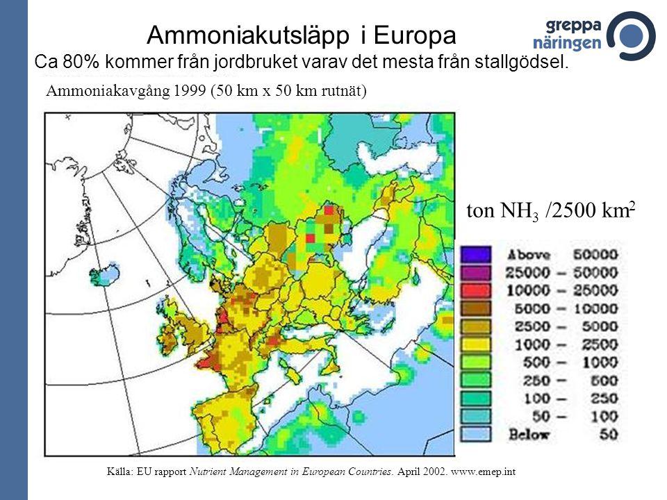 Ammoniakutsläpp i Europa Ca 80% kommer från jordbruket varav det mesta från stallgödsel.