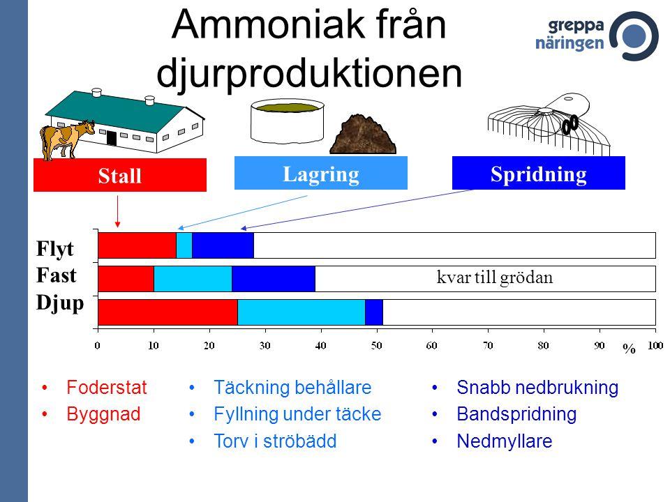 Ammoniak från djurproduktionen Stall Flyt Fast Djup % Foderstat Byggnad Täckning behållare Fyllning under täcke Torv i ströbädd Snabb nedbrukning Bandspridning Nedmyllare LagringSpridning kvar till grödan