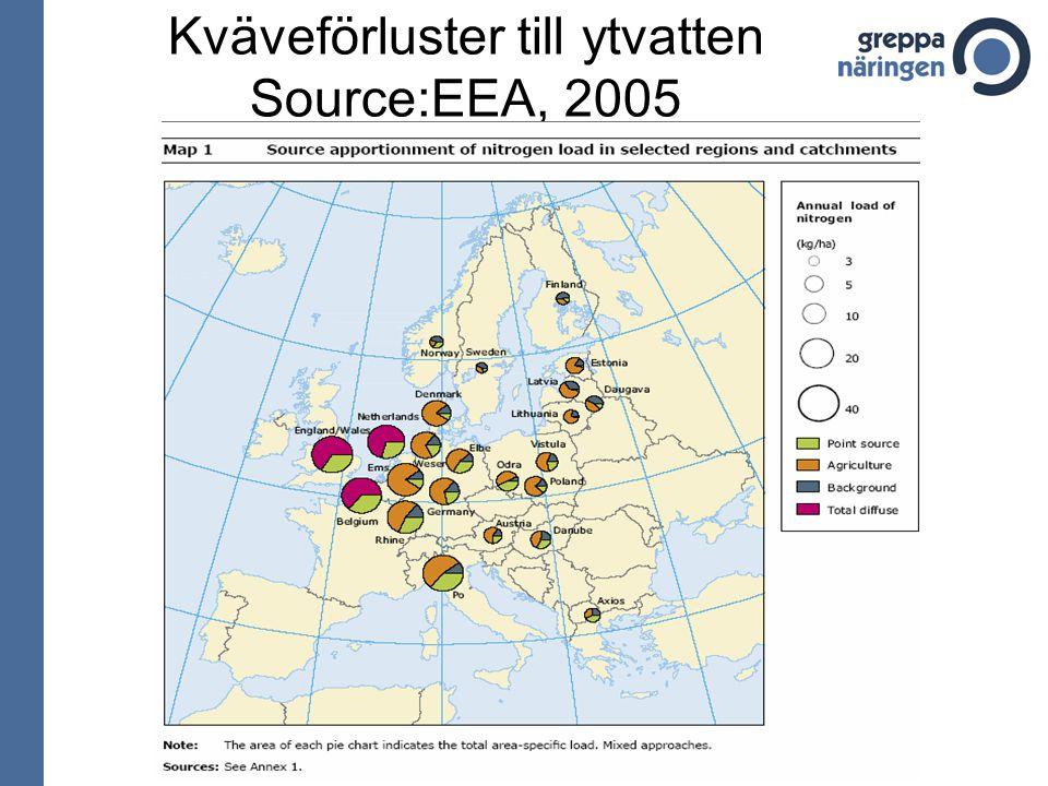 Kväveförluster till ytvatten Source:EEA, 2005