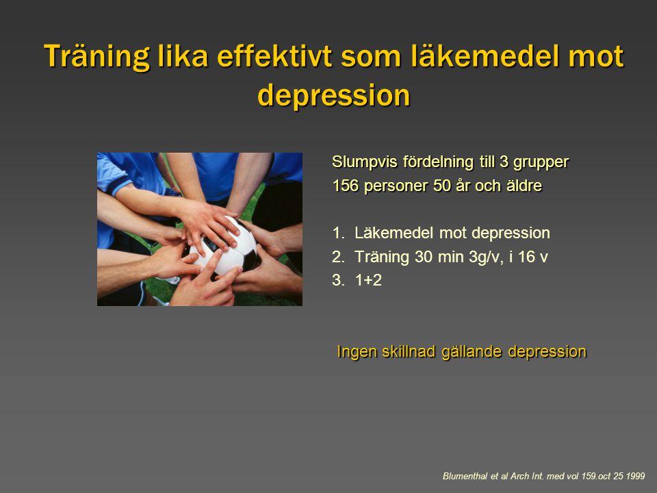 Träning lika effektivt som läkemedel mot depression Slumpvis fördelning till 3 grupper 156 personer 50 år och äldre 1. Läkemedel mot depression 2. Trä