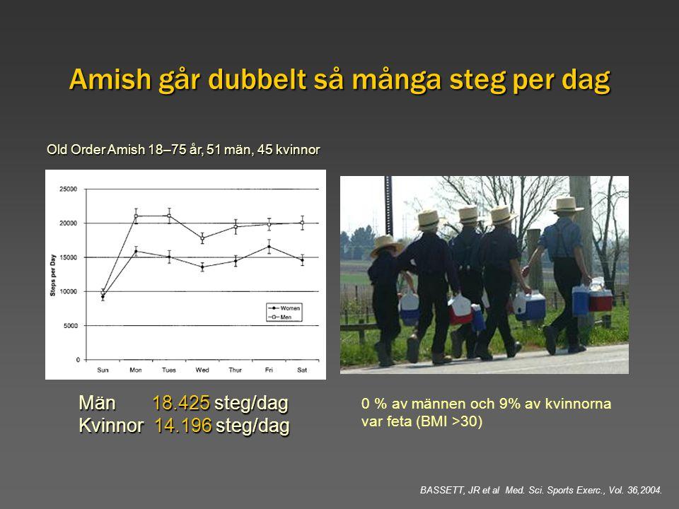 Amish går dubbelt så många steg per dag Män 18.425 steg/dag Kvinnor 14.196 steg/dag Old Order Amish 18–75 år, 51 män, 45 kvinnor BASSETT, JR et al Med