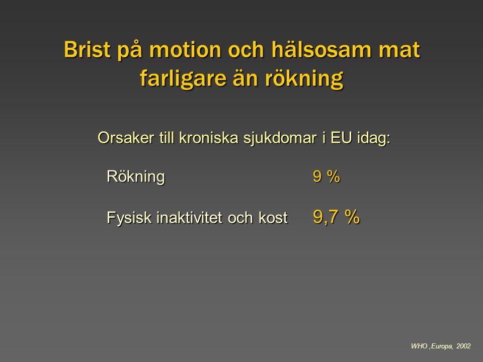 Brist på motion och hälsosam mat farligare än rökning WHO,Europa, 2002 Orsaker till kroniska sjukdomar i EU idag: Rökning 9 % Rökning 9 % Fysisk inakt