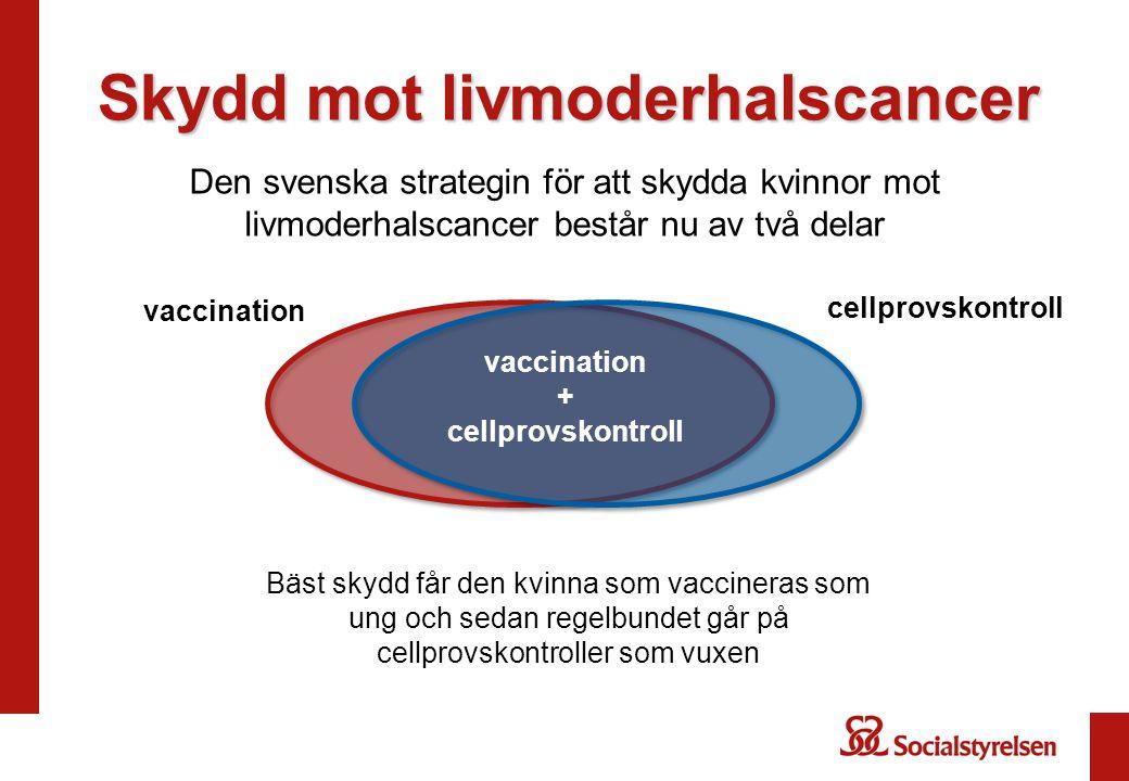 Skydd mot livmoderhalscancer Den svenska strategin för att skydda kvinnor mot livmoderhalscancer består nu av två delar vaccination cellprovskontroll vaccination + cellprovskontroll Bäst skydd får den kvinna som vaccineras som ung och sedan regelbundet går på cellprovskontroller som vuxen