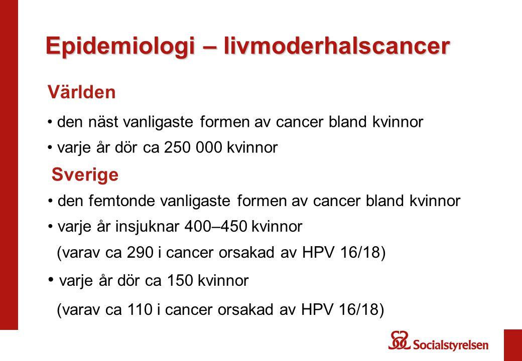 Epidemiologi – livmoderhalscancer den näst vanligaste formen av cancer bland kvinnor varje år dör ca 250 000 kvinnor Världen Sverige den femtonde vanligaste formen av cancer bland kvinnor varje år insjuknar 400–450 kvinnor (varav ca 290 i cancer orsakad av HPV 16/18) varje år dör ca 150 kvinnor (varav ca 110 i cancer orsakad av HPV 16/18)