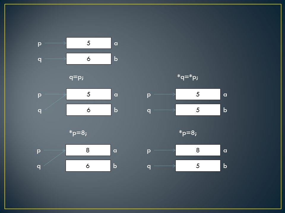 5 ap 6 bq q=p; 5 ap 6 bq *p=8; 8 ap 6 bq *q=*p; 5 ap 5 bq 8 ap 5 bq *p=8;