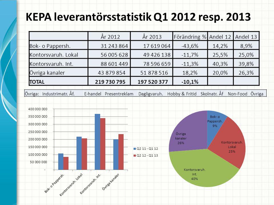 KEPA leverantörsstatistik Q1 2012 resp.