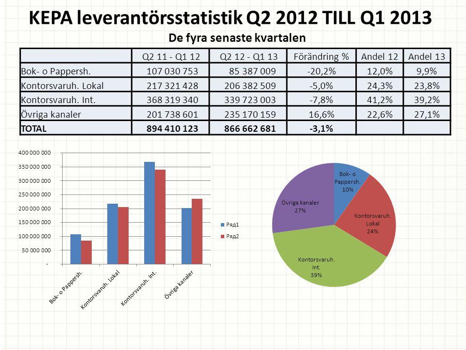 KEPA leverantörsstatistik Q2 2012 TILL Q1 2013 De fyra senaste kvartalen Q2 11 - Q1 12 Q2 12 - Q1 13Förändring %Andel 12Andel 13 Bok- o Pappersh.