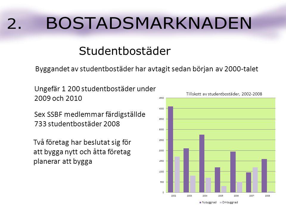Byggandet av studentbostäder har avtagit sedan början av 2000-talet Sex SSBF medlemmar färdigställde 733 studentbostäder 2008 Ungefär 1 200 studentbos