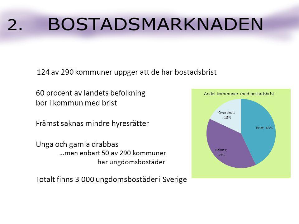 124 av 290 kommuner uppger att de har bostadsbrist Främst saknas mindre hyresrätter 60 procent av landets befolkning bor i kommun med brist Unga och gamla drabbas …men enbart 50 av 290 kommuner har ungdomsbostäder Totalt finns 3 000 ungdomsbostäder i Sverige Andel kommuner med bostadsbrist