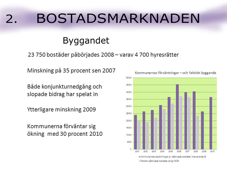 23 750 bostäder påbörjades 2008 – varav 4 700 hyresrätter Både konjunkturnedgång och slopade bidrag har spelat in Minskning på 35 procent sen 2007 Ytt