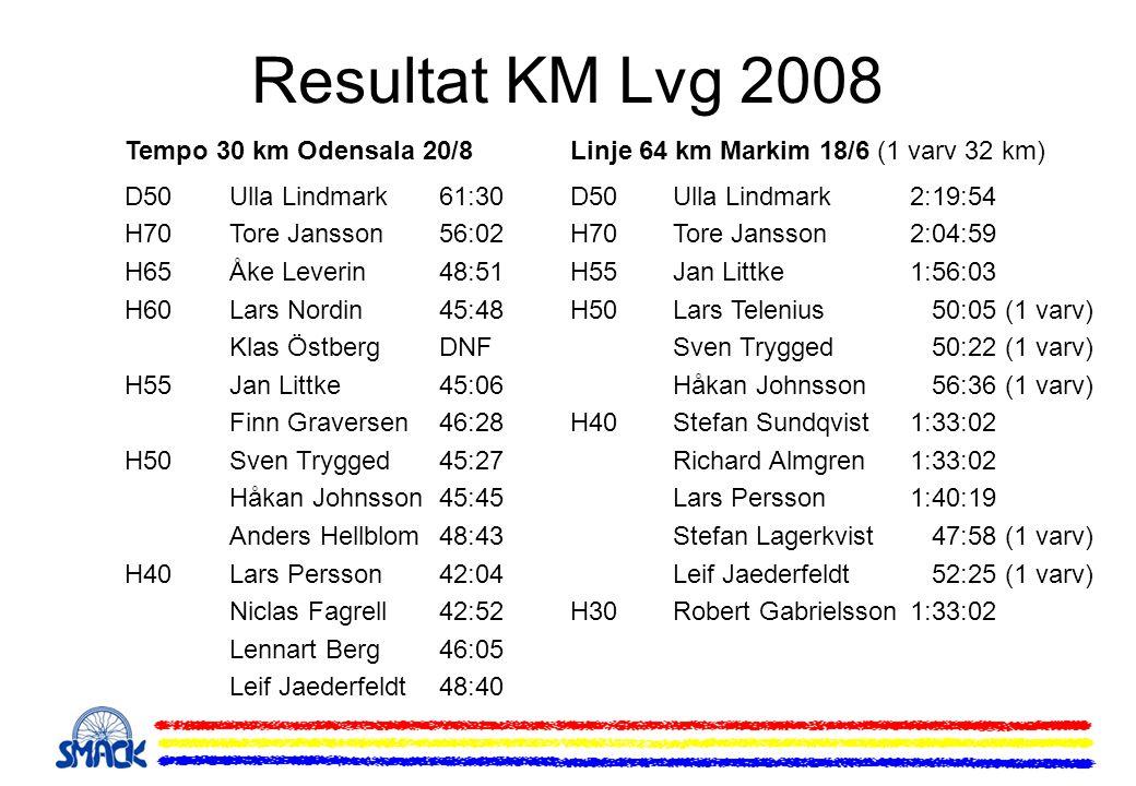 Resultat KM Lvg 2008 Tempo 30 km Odensala 20/8 D50Ulla Lindmark61:30 H70Tore Jansson56:02 H65Åke Leverin48:51 H60Lars Nordin45:48 Klas ÖstbergDNF H55Jan Littke45:06 Finn Graversen46:28 H50Sven Trygged45:27 Håkan Johnsson45:45 Anders Hellblom48:43 H40Lars Persson42:04 Niclas Fagrell42:52 Lennart Berg46:05 Leif Jaederfeldt48:40 Linje 64 km Markim 18/6 (1 varv 32 km) D50Ulla Lindmark2:19:54 H70Tore Jansson2:04:59 H55Jan Littke1:56:03 H50Lars Telenius 50:05 (1 varv) Sven Trygged 50:22 (1 varv) Håkan Johnsson 56:36 (1 varv) H40Stefan Sundqvist1:33:02 Richard Almgren1:33:02 Lars Persson1:40:19 Stefan Lagerkvist 47:58 (1 varv) Leif Jaederfeldt 52:25 (1 varv) H30Robert Gabrielsson1:33:02