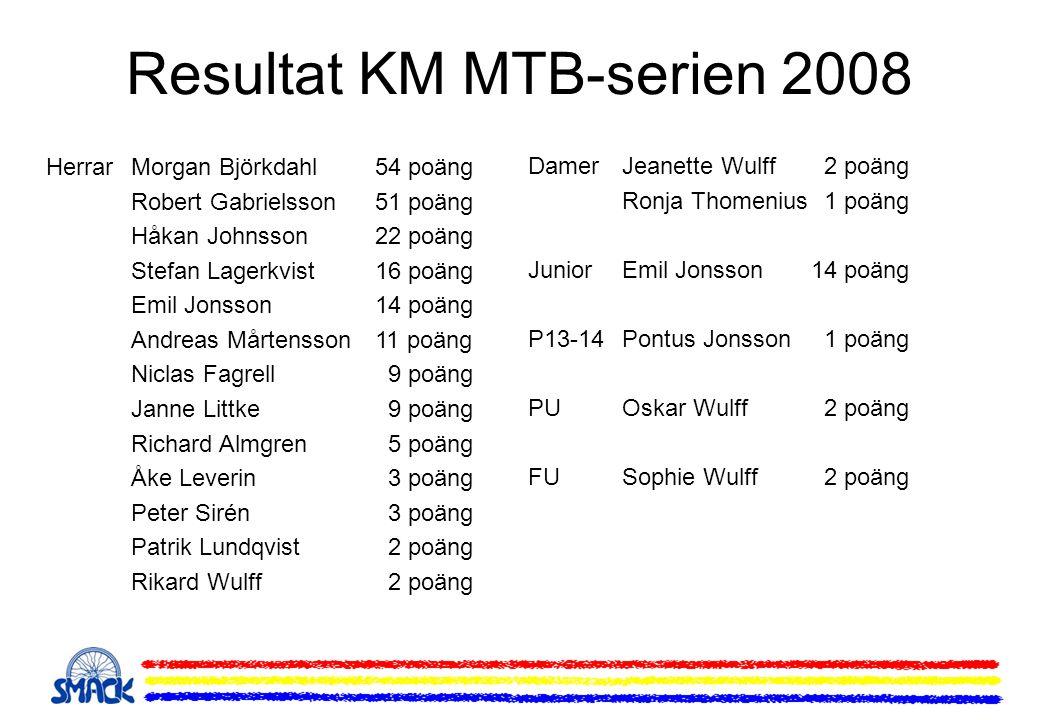 Resultat KM MTB-serien 2008 HerrarMorgan Björkdahl54 poäng Robert Gabrielsson51 poäng Håkan Johnsson22 poäng Stefan Lagerkvist 16 poäng Emil Jonsson14 poäng Andreas Mårtensson11 poäng Niclas Fagrell 9 poäng Janne Littke 9 poäng Richard Almgren 5 poäng Åke Leverin 3 poäng Peter Sirén 3 poäng Patrik Lundqvist 2 poäng Rikard Wulff 2 poäng DamerJeanette Wulff 2 poäng Ronja Thomenius 1 poäng JuniorEmil Jonsson14 poäng P13-14Pontus Jonsson 1 poäng PUOskar Wulff 2 poäng FUSophie Wulff 2 poäng