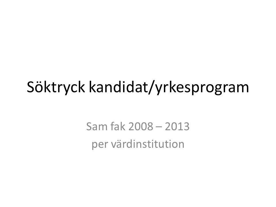 Söktryck kandidat/yrkesprogram Sam fak 2008 – 2013 per värdinstitution