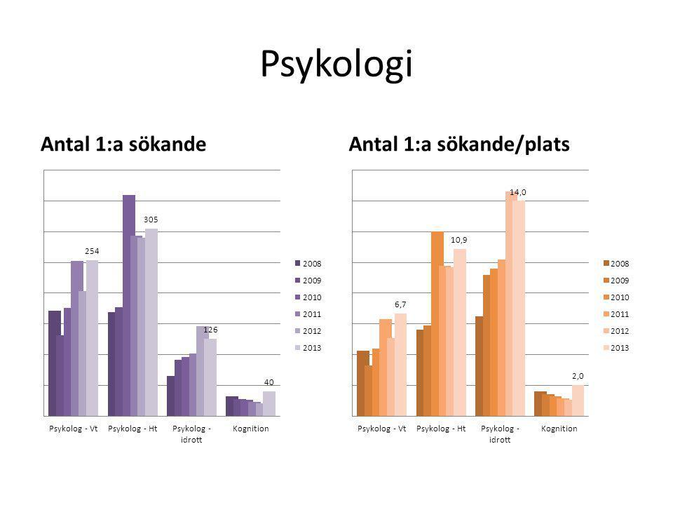 Psykologi Antal 1:a sökandeAntal 1:a sökande/plats