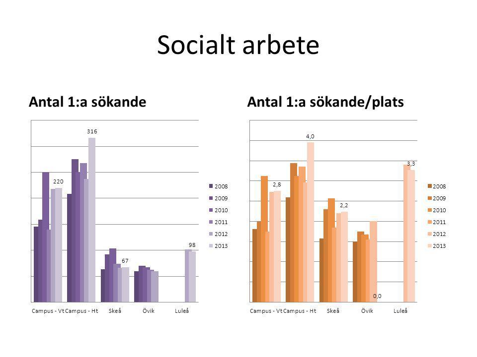 Socialt arbete Antal 1:a sökandeAntal 1:a sökande/plats