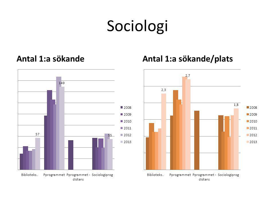 Sociologi Antal 1:a sökandeAntal 1:a sökande/plats
