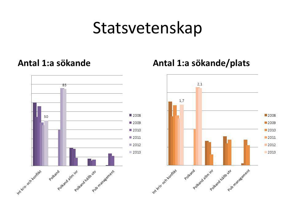 Statsvetenskap Antal 1:a sökandeAntal 1:a sökande/plats