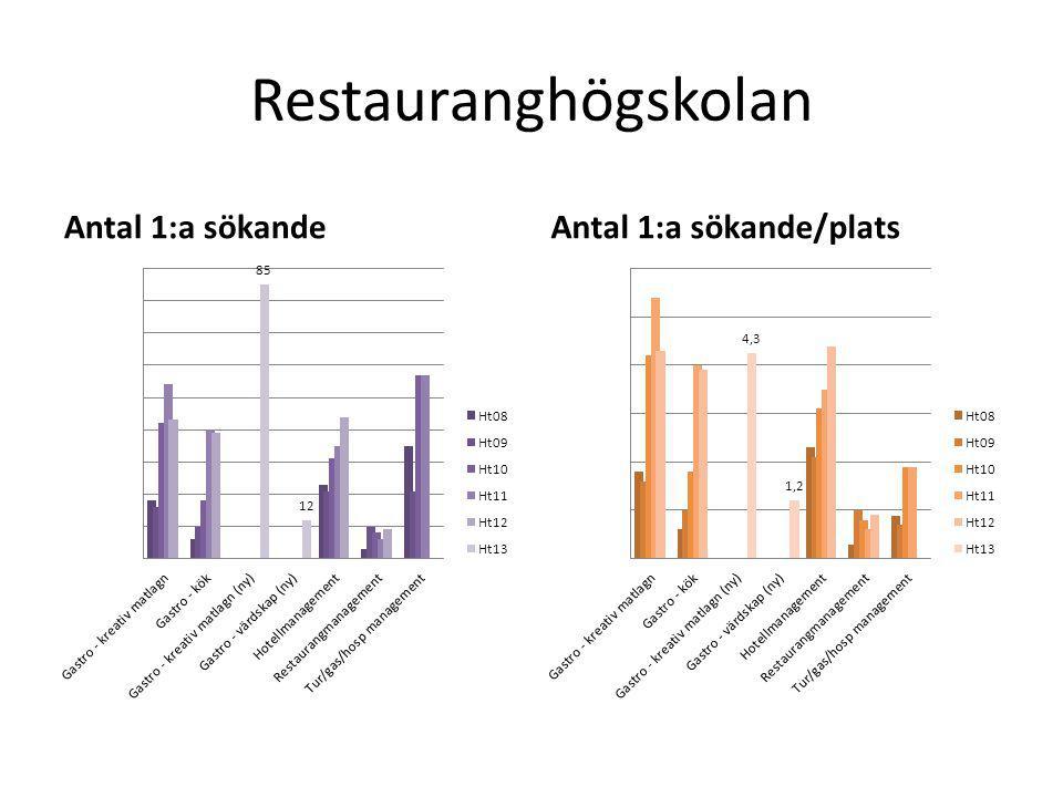 Restauranghögskolan Antal 1:a sökandeAntal 1:a sökande/plats