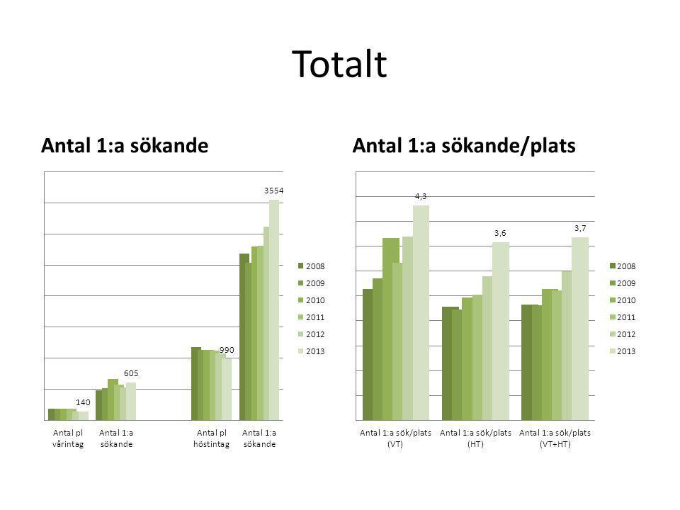 Totalt Antal 1:a sökandeAntal 1:a sökande/plats