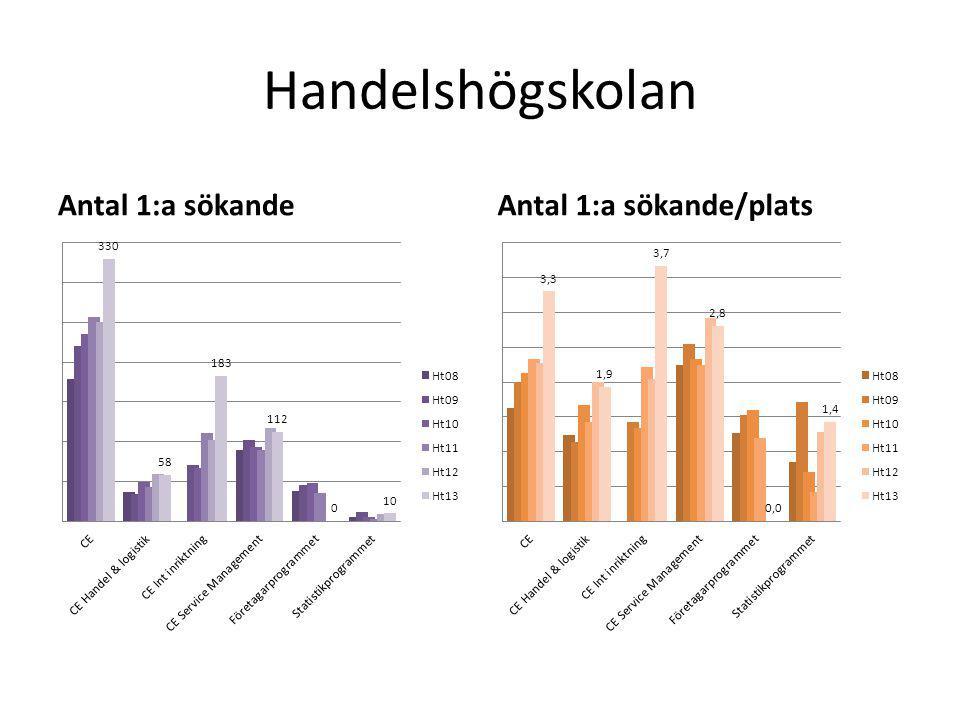 Handelshögskolan Antal 1:a sökandeAntal 1:a sökande/plats