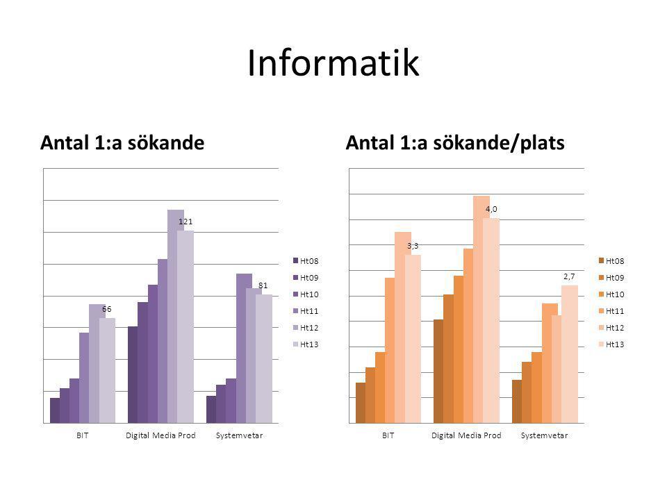Informatik Antal 1:a sökandeAntal 1:a sökande/plats
