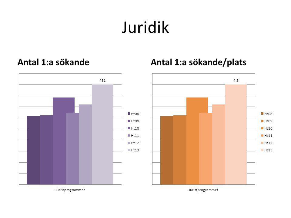 Juridik Antal 1:a sökandeAntal 1:a sökande/plats