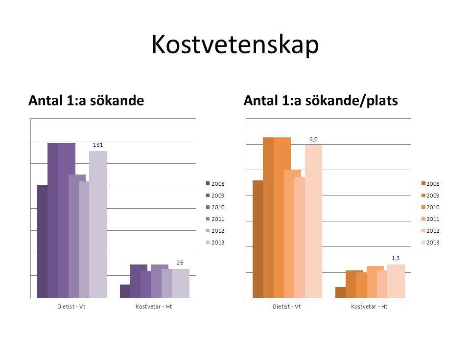 Kostvetenskap Antal 1:a sökandeAntal 1:a sökande/plats