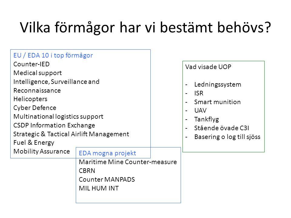Vilka förmågor har vi bestämt behövs? EU / EDA 10 i top förmågor Counter-IED Medical support Intelligence, Surveillance and Reconnaissance Helicopters