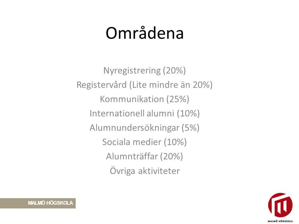 Områdena Nyregistrering (20%) Registervård (Lite mindre än 20%) Kommunikation (25%) Internationell alumni (10%) Alumnundersökningar (5%) Sociala medie