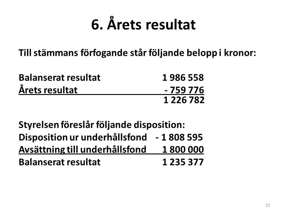 6. Årets resultat Till stämmans förfogande står följande belopp i kronor: Balanserat resultat1 986 558 Årets resultat - 759 776 1 226 782 Styrelsen fö