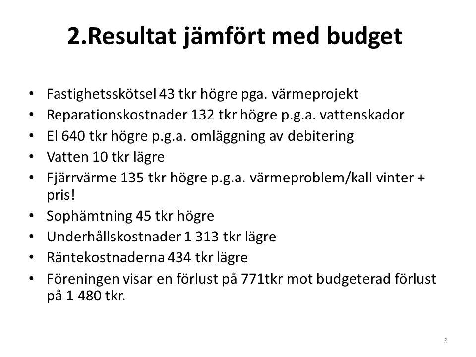 2.Resultat jämfört med budget Fastighetsskötsel 43 tkr högre pga. värmeprojekt Reparationskostnader 132 tkr högre p.g.a. vattenskador El 640 tkr högre
