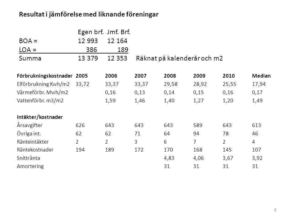 Resultat i jämförelse med liknande föreningar Egen brf.Jmf. Brf. BOA = 12 99312 164 LOA = 386 189 Summa13 37912 353 Räknat på kalenderår och m2 Förbru