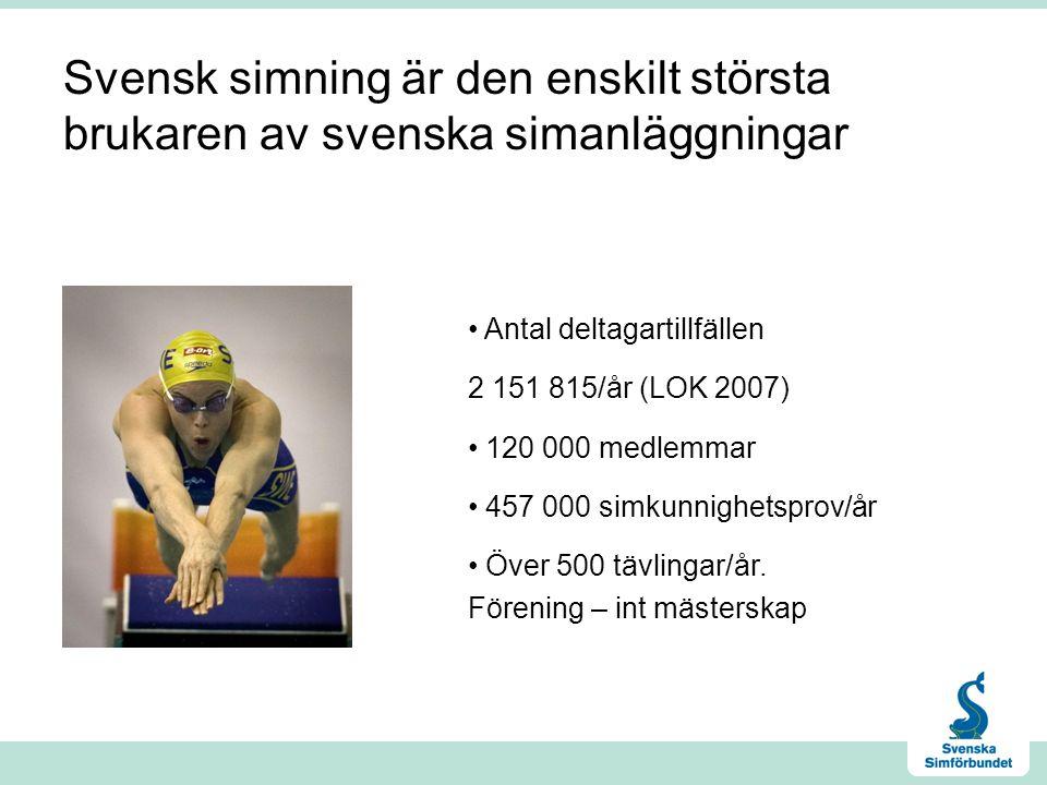 Svensk simning är den enskilt största brukaren av svenska simanläggningar Antal deltagartillfällen 2 151 815/år (LOK 2007) 120 000 medlemmar 457 000 simkunnighetsprov/år Över 500 tävlingar/år.