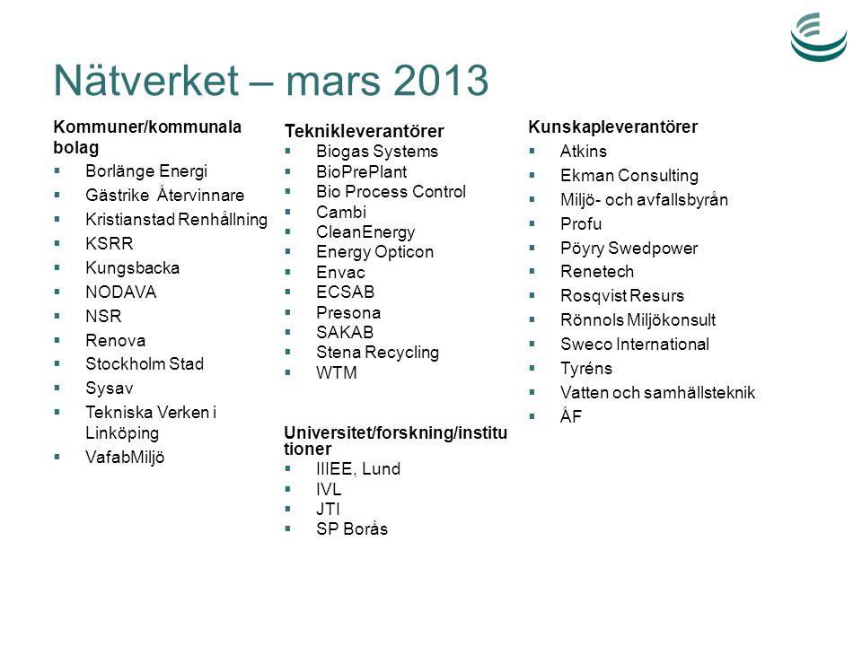 Nätverket – mars 2013 Kommuner/kommunala bolag  Borlänge Energi  Gästrike Återvinnare  Kristianstad Renhållning  KSRR  Kungsbacka  NODAVA  NSR